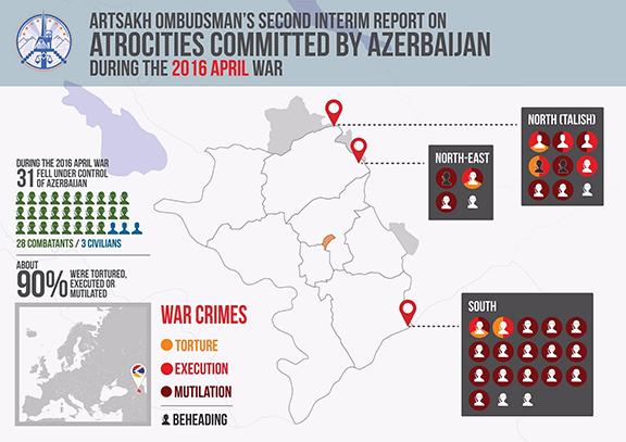 Artsakh ombudsman's war crimes report